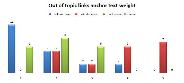 Peso dei link off topic