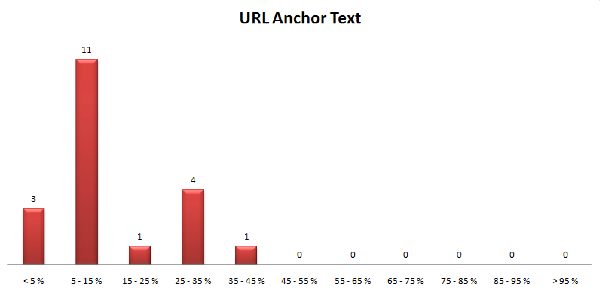 URL anchor text
