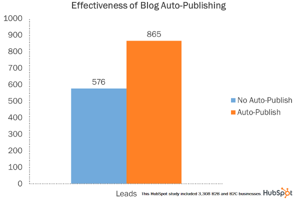 Effectiveness of Blog Auto-Publishing