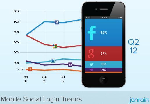 Mobile Social Login Trends