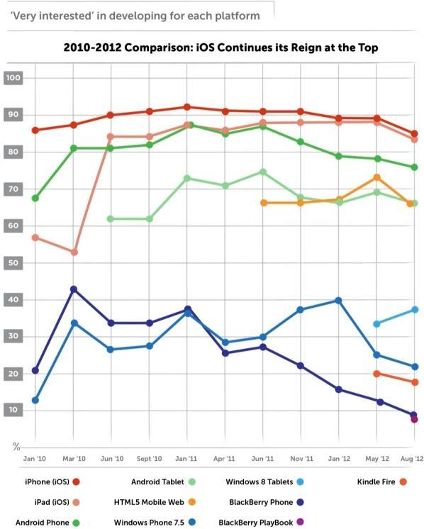 Interesse degli sviluppatori nei confronti delle piattaforme mobile
