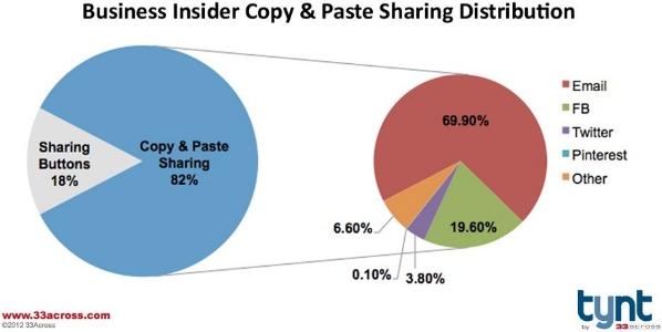 Come si condividono i contenuti