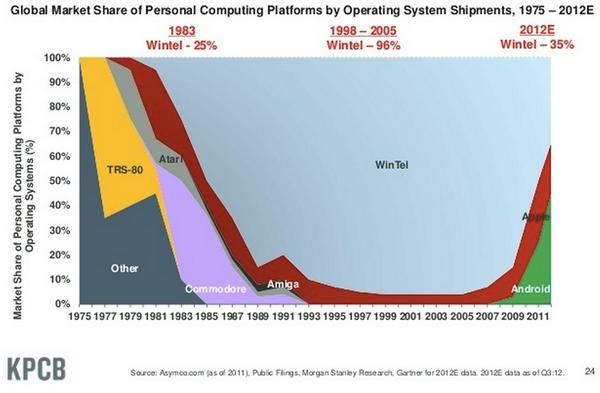 Market Share by Operating Systems