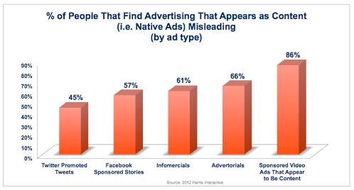 Percentuali di persone che trovano misleading la Native Advertising