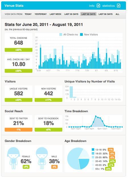 Il pannello di Foursquare lato business