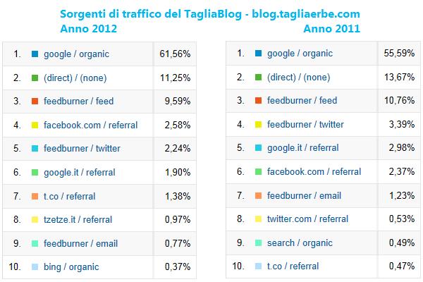 Sorgenti di traffico del TagliaBlog nel corso del 2012 a confronto col 2011