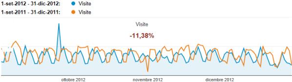 Sorgenti di traffico del TagliaBlog nell'ultimo trimestre del 2012 a confronto col 2011