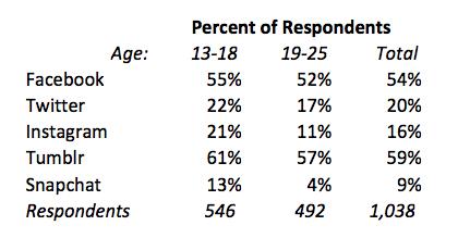 Uso dei vari social network nella fascia 13-18 anni e 19-25 anni