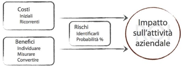 Costi, Benefici e Rischi nel calcolo del ROI