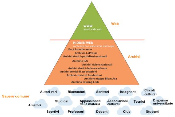 Web, Hidden Web e Sapere Comune dentro Istella