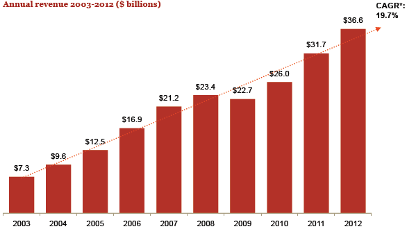 Advertising Annual Revenue 2003-2012