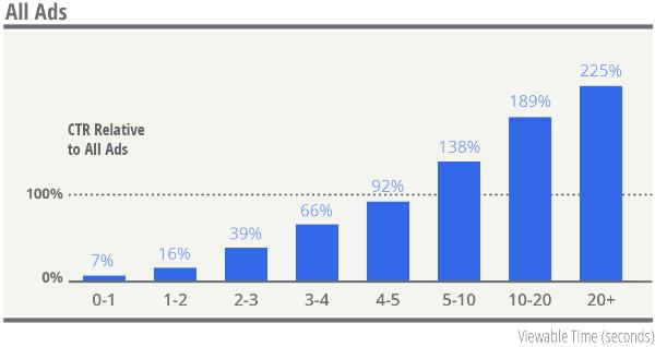 Aumento del CTR all'aumentare del tempo di visualizzazione del banner