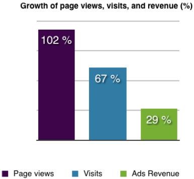 Crescita delle pagine visualizzate, visite e fatturato, in percentuale