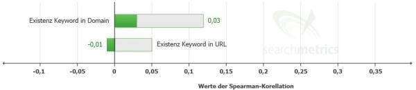 Keyword nei nomi a dominio e URL