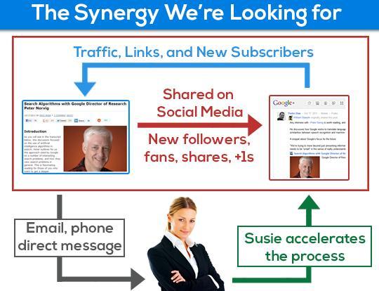 Link Building & Social