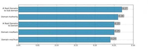 Correlations: Domain level