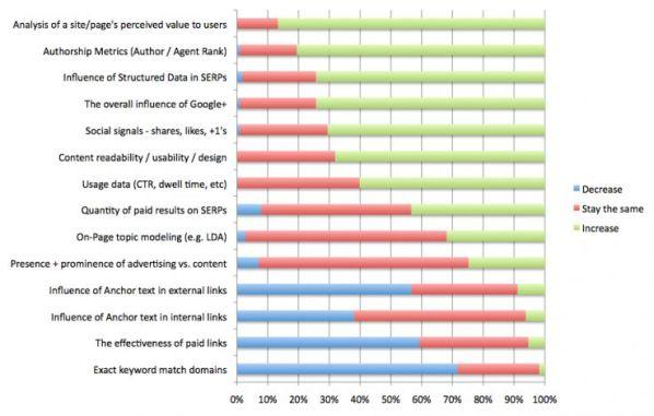 Survey: Future of Search
