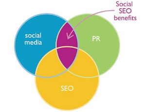 SEO, Social & PR