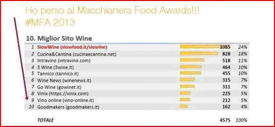 La classifica dei Macchianera Food Awards 2013