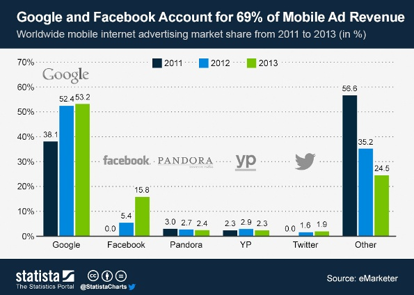 Mobile Ad Revenue 2013