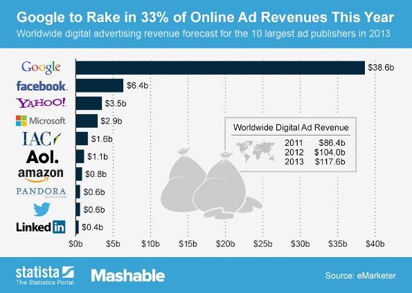 Online Ad Revenue 2013