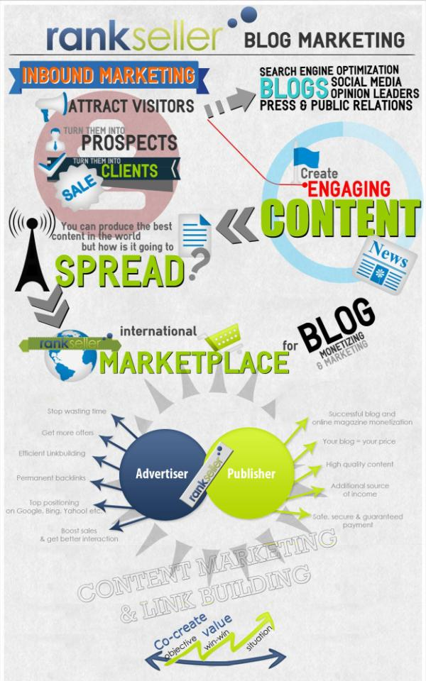 Infografica di rankseller sul Blog Marketing