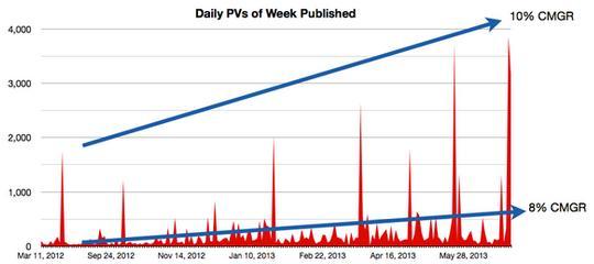 Il traffico del blog di Tomasz Tungunz