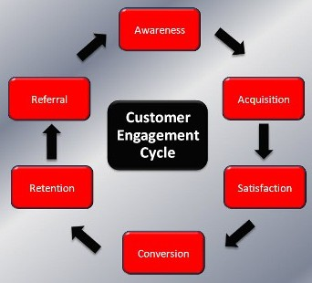 Il ciclo del Customer Engagement