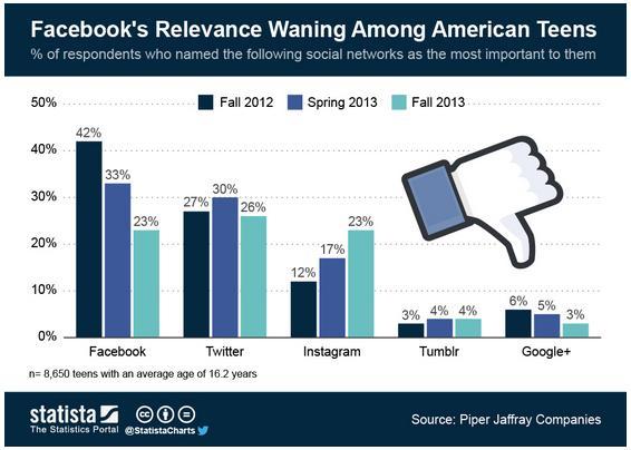 Rilevanza di Facebook e Twitter presso i teenager americani