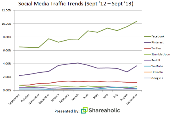 Shareaholic's Social Media Traffic Trends