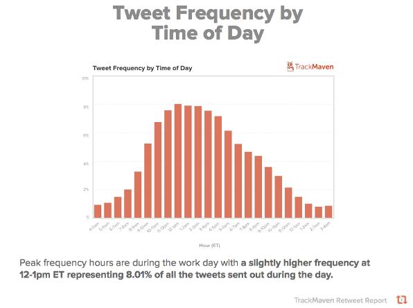 Orari di tweet