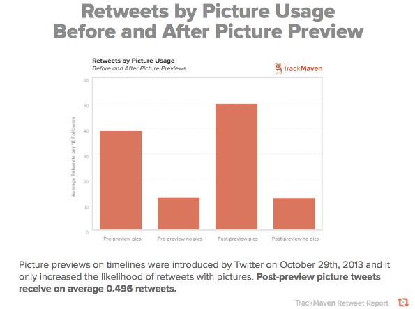 Retweet e anteprima immagini