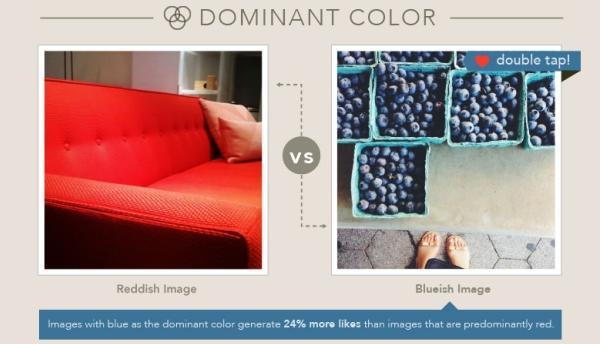 Il colore dominante su Instagram