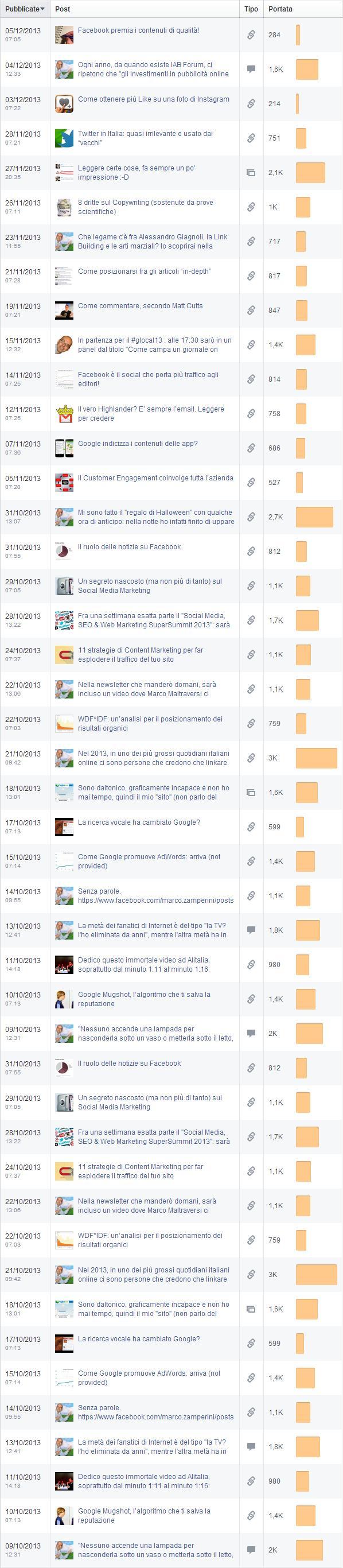 La portata dei post pubblicati sulla fan page del Tagliaerbe