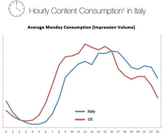 Consumo dei contenuti di un lunedì medio