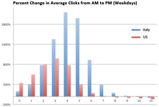 Variazioni percentuali dei click da AM a PM