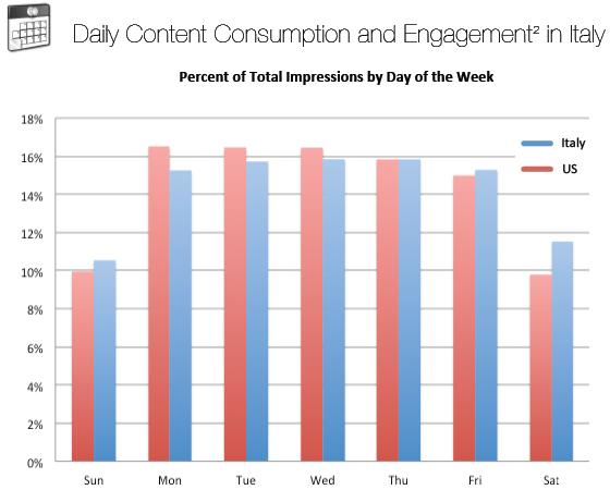 Percentuale di impression nei giorni della settimana