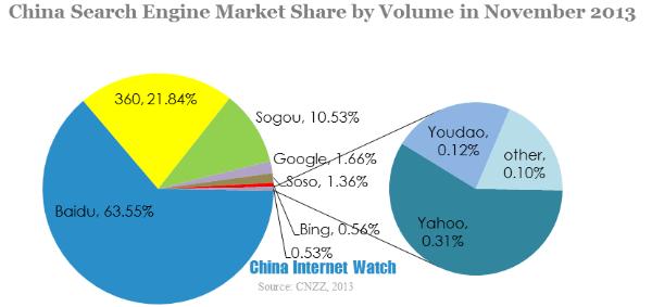 La quota di mercato di Baidu in Cina