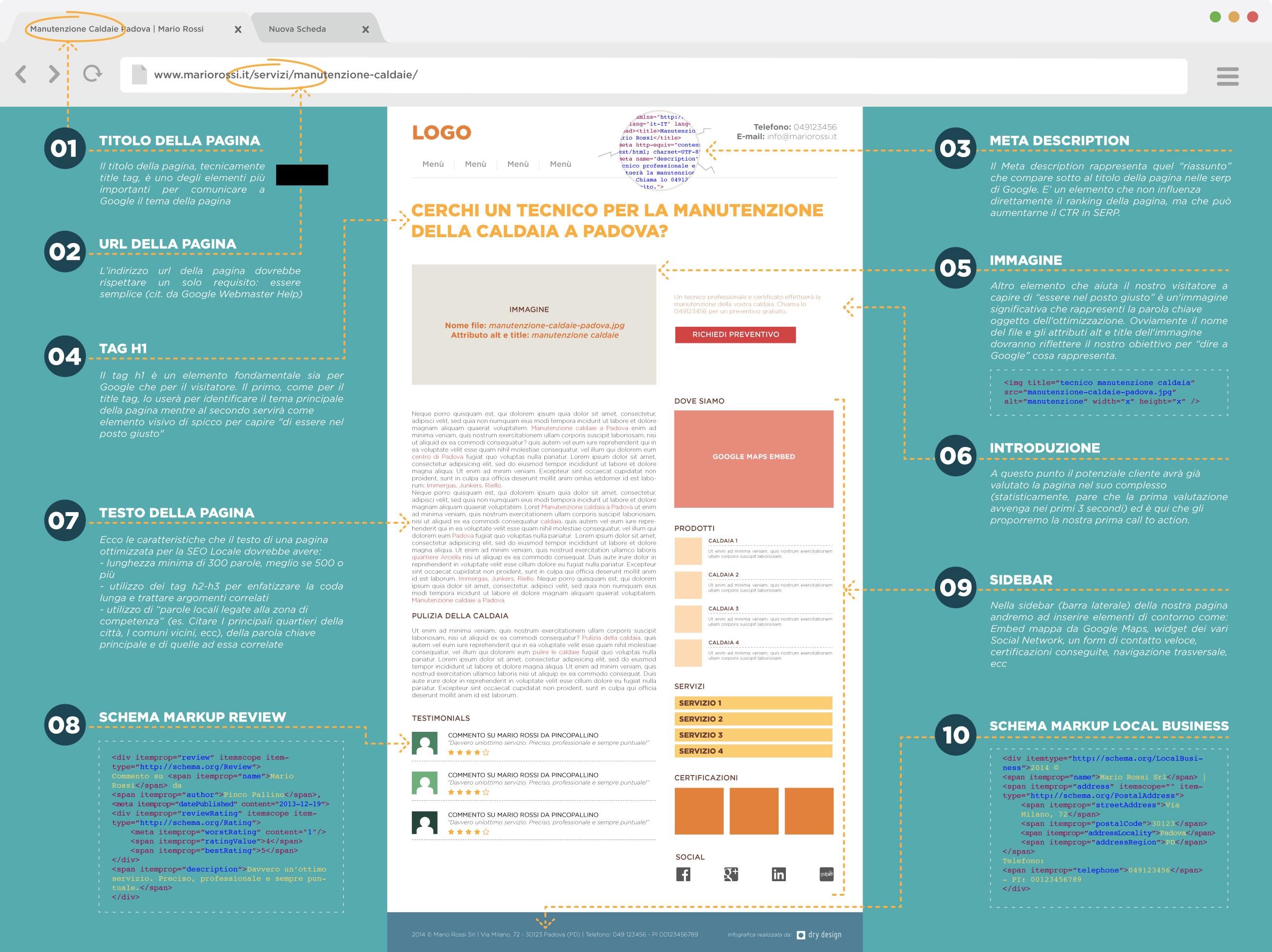 Encantador Sitio Web De La Anatomía Adorno - Anatomía de Las ...