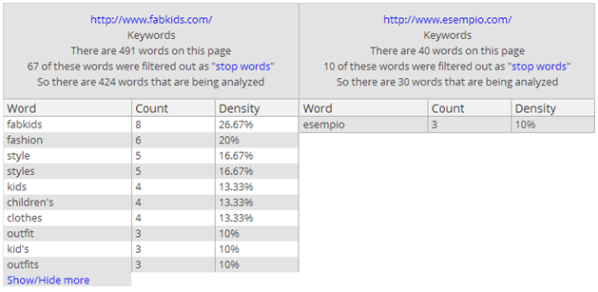 Keyword density in Google Ventures