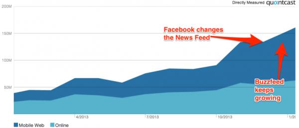 La crescita di BuzzFeed