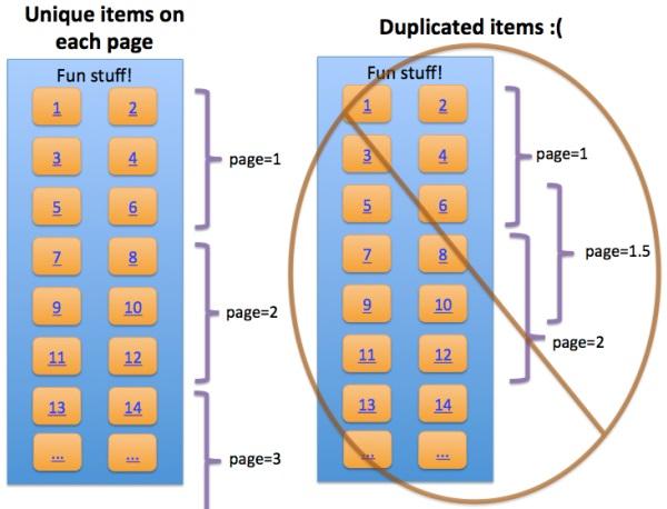 Duplicazione Item con Infinite Scroll