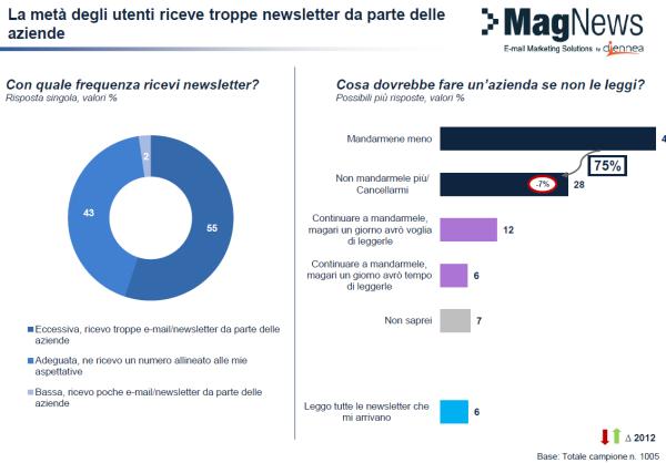 La metà degli utenti riceve troppe newsletter da parte delle aziende