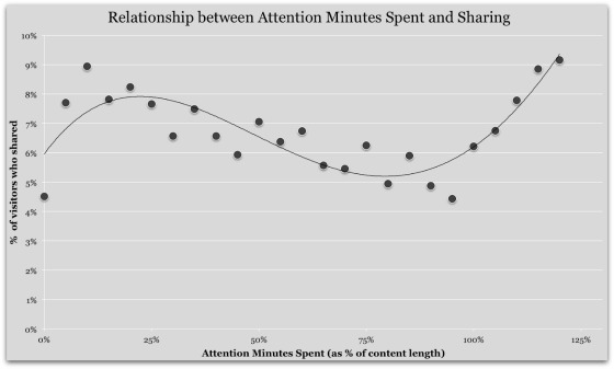 Relazione fra il tempo speso su un contenuto, e la condivisione