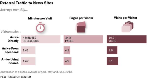 Le fonti di traffico dirette ai siti di news