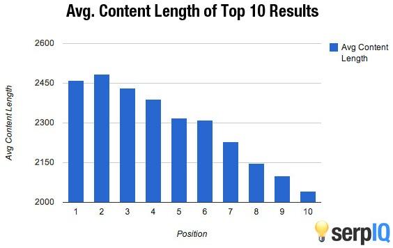 Lunghezza media dei contenuti nei primi 10 risultati