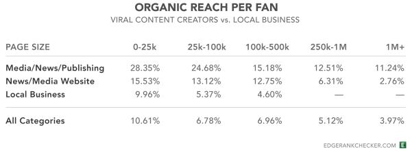 Portata media dei contenuti pubblicati su una Pagina Facebook, secondo EdgeRankChecker, in base alle dimensioni della Pagina