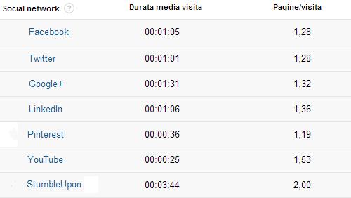 Social, durata media visita e pagine/visita nel 2013, sul TagliaBlog