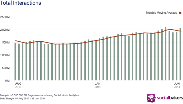 Crescita delle interazioni su Facebook fra Gennaio e Giugno 2014