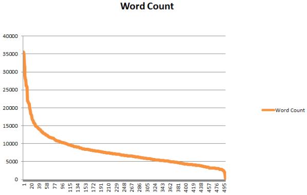 Numero di parole